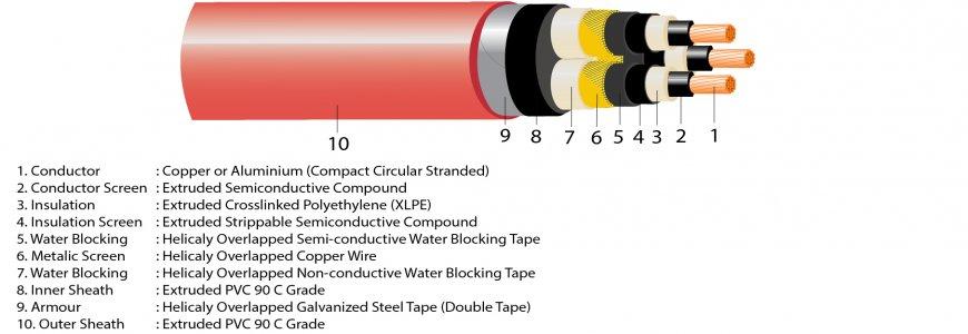 medium voltage N2XSEYBY